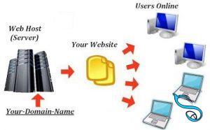 server-host-وب سایت